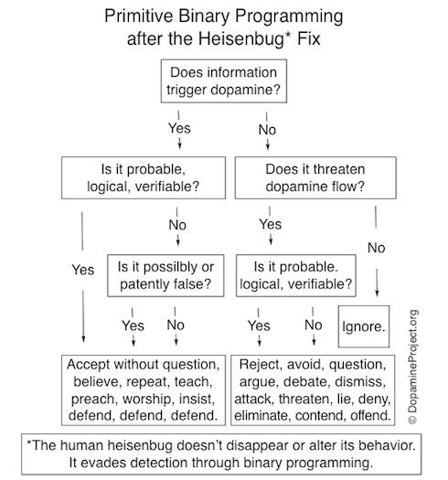 Hiesenbug FIx Chart